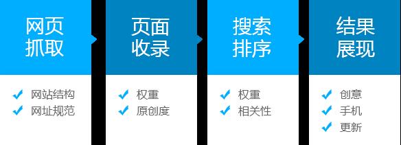 深圳seo优化外包公司 网站seo优化一度互联